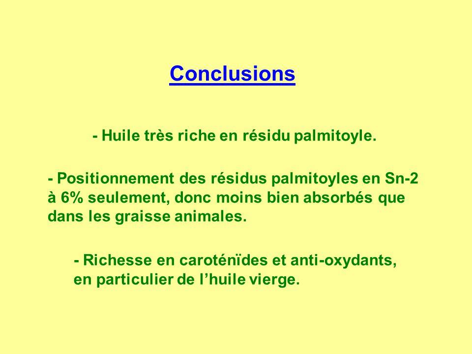 Conclusions - Huile très riche en résidu palmitoyle. - Positionnement des résidus palmitoyles en Sn-2 à 6% seulement, donc moins bien absorbés que dan