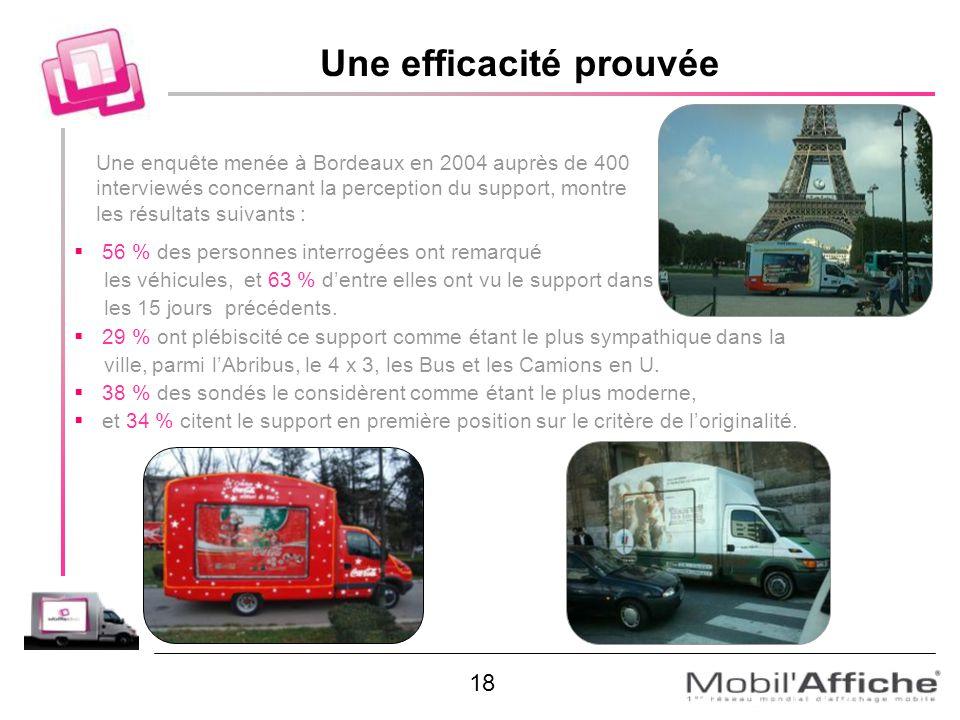 Une enquête menée à Bordeaux en 2004 auprès de 400 interviewés concernant la perception du support, montre les résultats suivants : 56 % des personnes