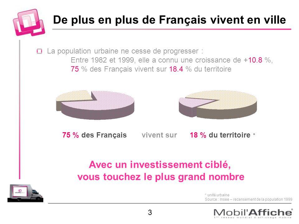 La population urbaine ne cesse de progresser : Entre 1982 et 1999, elle a connu une croissance de +10.8 %, 75 % des Français vivent sur 18.4 % du terr