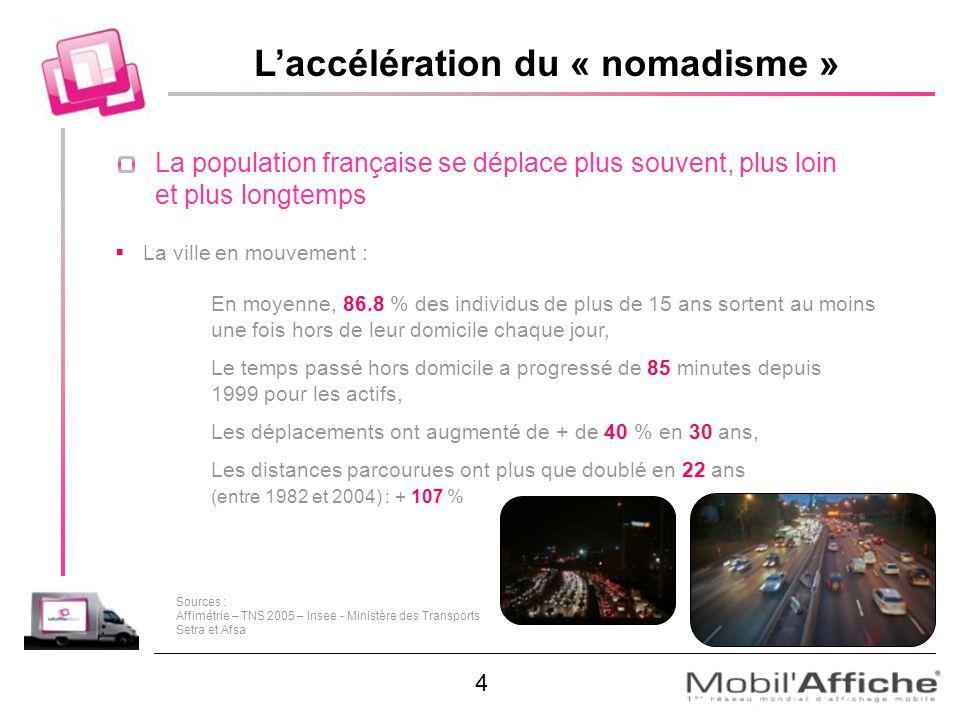 Laccélération du « nomadisme » La population française se déplace plus souvent, plus loin et plus longtemps La ville en mouvement : En moyenne, 86.8 %