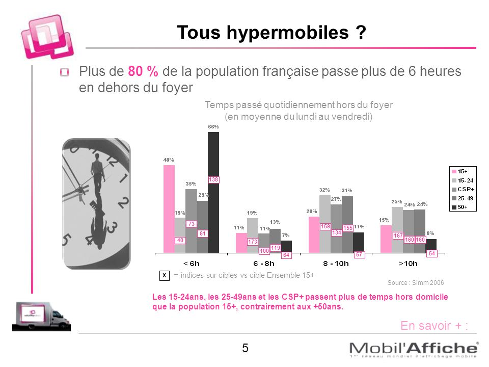 Tous hypermobiles ? Plus de 80 % de la population française passe plus de 6 heures en dehors du foyer Temps passé quotidiennement hors du foyer (en mo