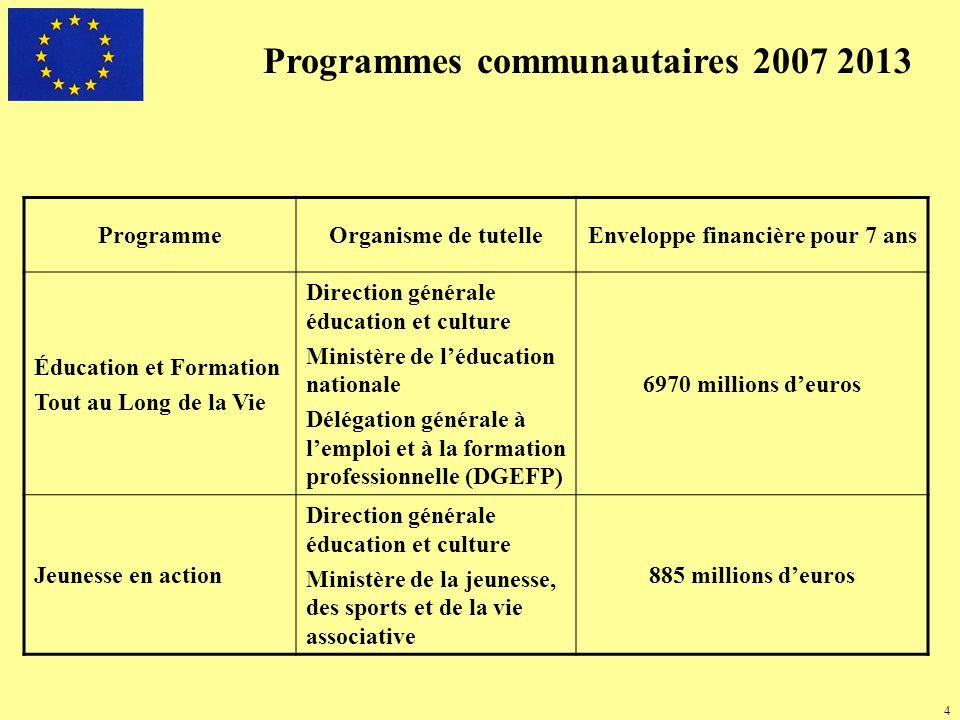 Actions du programme Action 1 – Jeunesse pour lEurope Action 2 – Service Volontaire Européen Action 3 – Jeunesse dans le monde Action 4 – Systèmes de soutien Action 5 – Coopération politique Budget proposé : 885 Millions