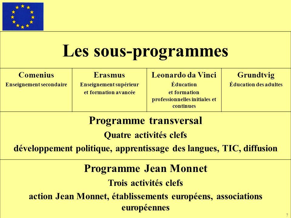 8 Répartition financière par sous-programme Comenius : 13 % Erasmus : 40 % Leonardo da Vinci : 25 % Grundtvig : 4 %