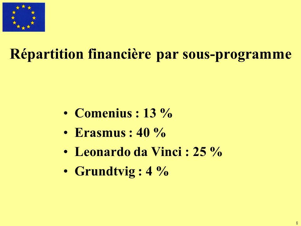 Programme JEUNESSE EN ACTION 2007-2013