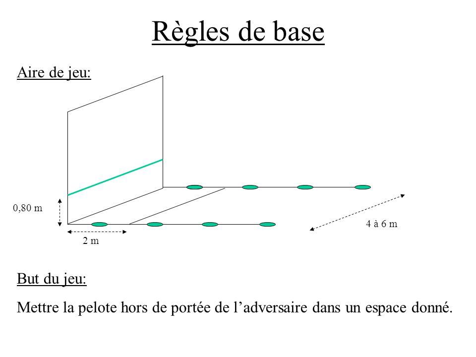 Règles de base But du jeu: Mettre la pelote hors de portée de ladversaire dans un espace donné. Aire de jeu: 2 m 0,80 m 4 à 6 m