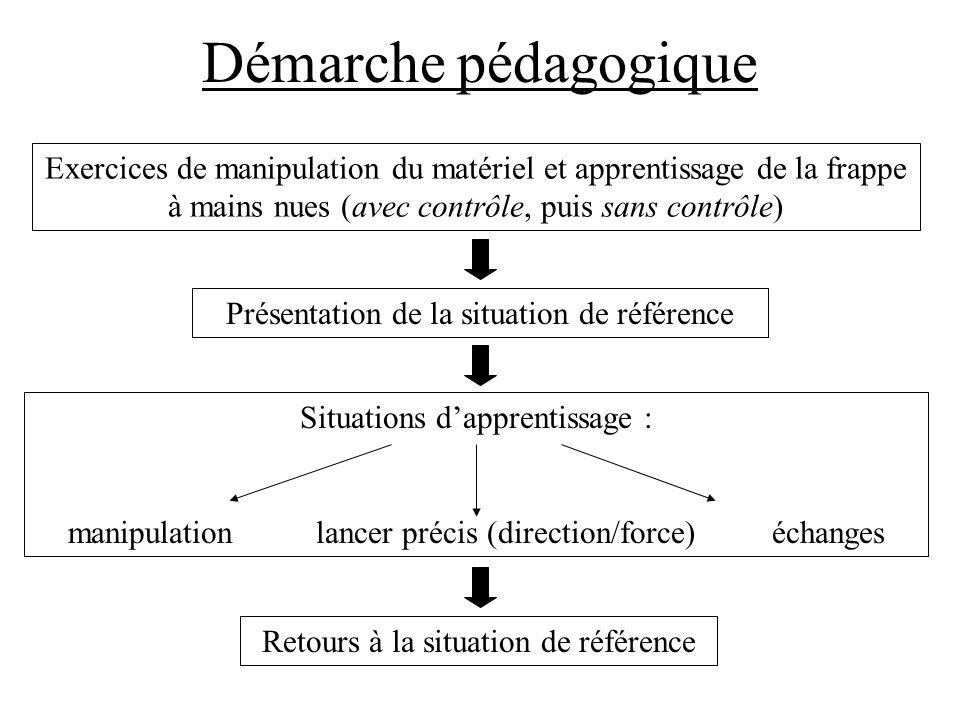 Démarche pédagogique Exercices de manipulation du matériel et apprentissage de la frappe à mains nues (avec contrôle, puis sans contrôle) Présentation