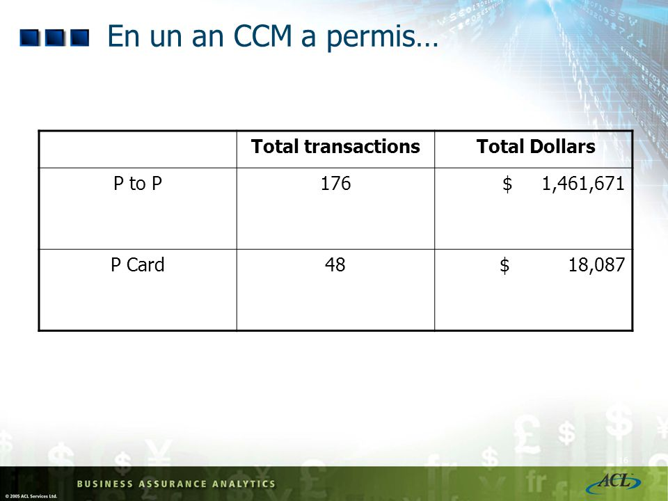 16 En un an CCM a permis… Total transactions Total Dollars P to P176$ 1,461,671 P Card48$ 18,087