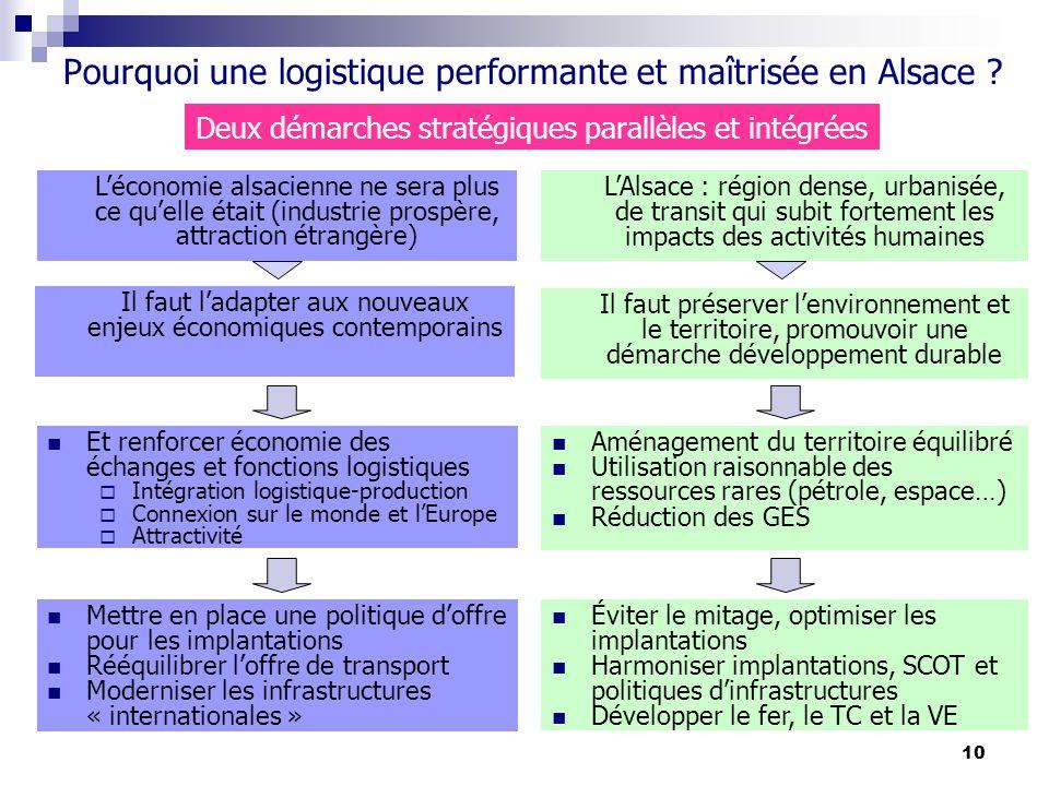 10 Pourquoi une logistique performante et maîtrisée en Alsace ? Il faut ladapter aux nouveaux enjeux économiques contemporains Il faut préserver lenvi