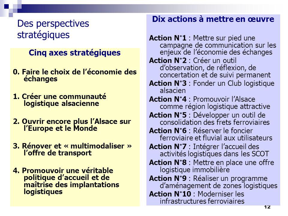 12 Des perspectives stratégiques Cinq axes stratégiques 0. Faire le choix de léconomie des échanges 1. Créer une communauté logistique alsacienne 2. O
