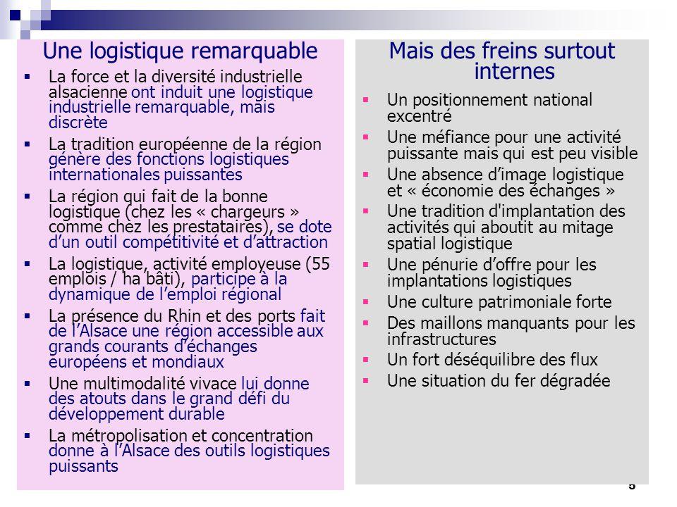 5 Une logistique remarquable La force et la diversité industrielle alsacienne ont induit une logistique industrielle remarquable, mais discrète La tradition européenne de la région génère des fonctions logistiques internationales puissantes La région qui fait de la bonne logistique (chez les « chargeurs » comme chez les prestataires), se dote dun outil compétitivité et dattraction La logistique, activité employeuse (55 emplois / ha bâti), participe à la dynamique de lemploi régional La présence du Rhin et des ports fait de lAlsace une région accessible aux grands courants déchanges européens et mondiaux Une multimodalité vivace lui donne des atouts dans le grand défi du développement durable La métropolisation et concentration donne à lAlsace des outils logistiques puissants Mais des freins surtout internes Un positionnement national excentré Une méfiance pour une activité puissante mais qui est peu visible Une absence dimage logistique et « économie des échanges » Une tradition d implantation des activités qui aboutit au mitage spatial logistique Une pénurie doffre pour les implantations logistiques Une culture patrimoniale forte Des maillons manquants pour les infrastructures Un fort déséquilibre des flux Une situation du fer dégradée