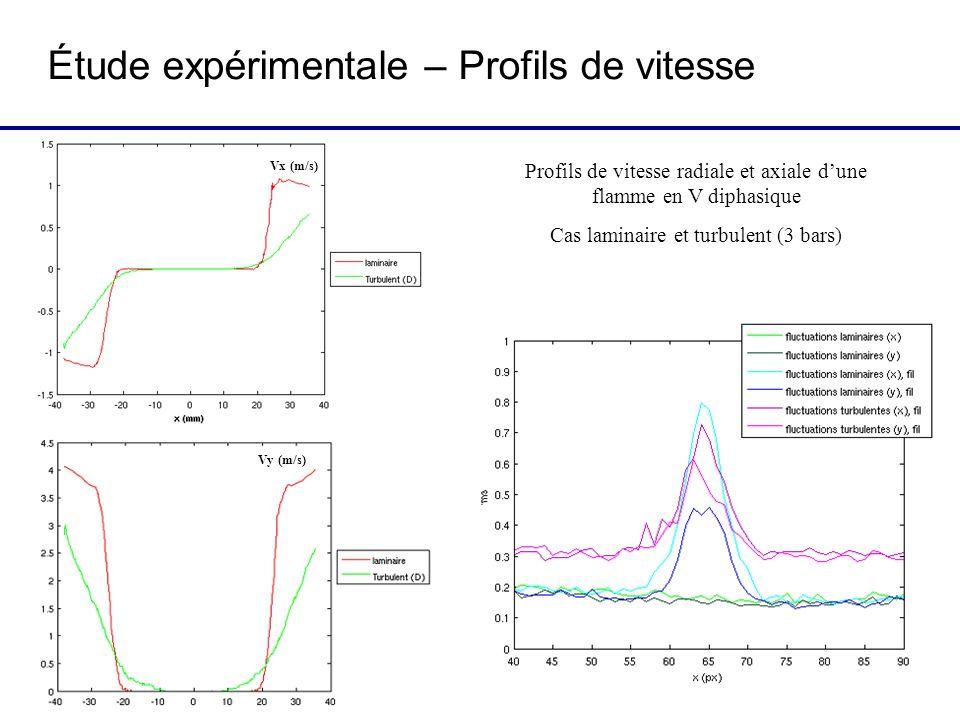 Étude expérimentale – Profils de vitesse Profils de vitesse radiale et axiale dune flamme en V diphasique Cas laminaire et turbulent (3 bars) Vx (m/s) Vy (m/s)