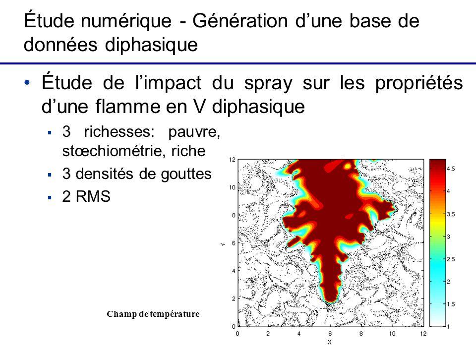 Étude numérique - Génération dune base de données diphasique Étude de limpact du spray sur les propriétés dune flamme en V diphasique 3 richesses: pauvre, stœchiométrie, riche 3 densités de gouttes 2 RMS Champ de température