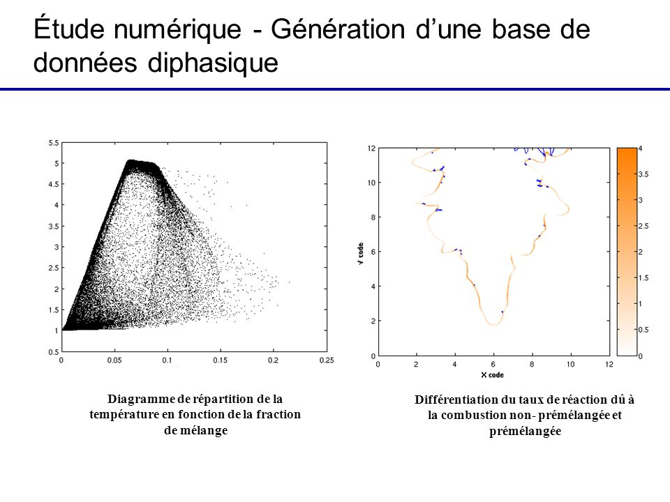Étude numérique - Génération dune base de données diphasique Diagramme de répartition de la température en fonction de la fraction de mélange Différentiation du taux de réaction dû à la combustion non- prémélangée et prémélangée