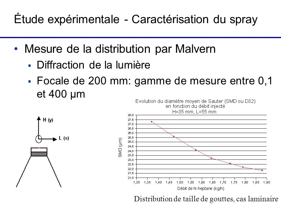 Étude expérimentale - Caractérisation du spray Mesure de la distribution par Malvern Diffraction de la lumière Focale de 200 mm: gamme de mesure entre 0,1 et 400 µm Distribution de taille de gouttes, cas laminaire
