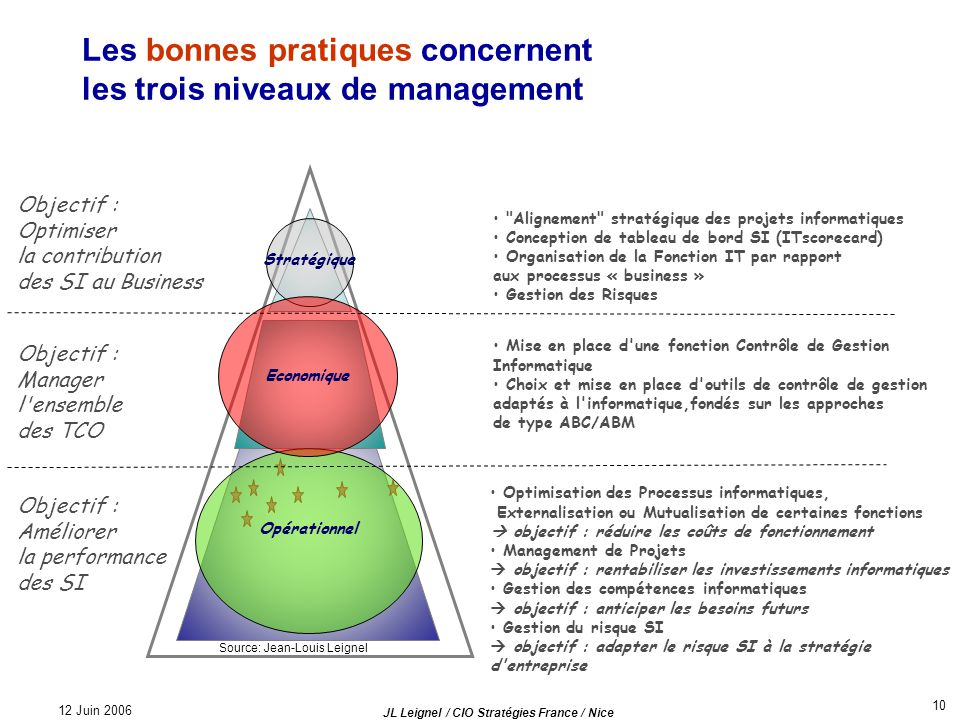 12 Juin 2006 JL Leignel / CIO Stratégies France / Nice 10 Les bonnes pratiques concernent les trois niveaux de management Optimisation des Processus i