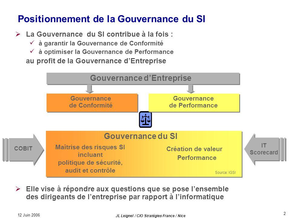 12 Juin 2006 JL Leignel / CIO Stratégies France / Nice 2 Positionnement de la Gouvernance du SI La Gouvernance du SI contribue à la fois : à garantir