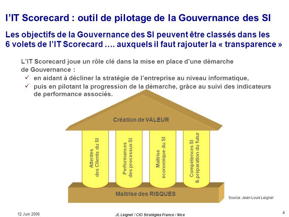 12 Juin 2006 JL Leignel / CIO Stratégies France / Nice 4 lIT Scorecard : outil de pilotage de la Gouvernance des SI LIT Scorecard joue un rôle clé dan