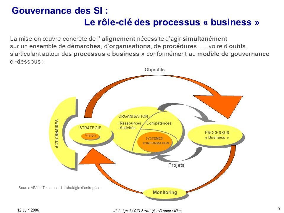 12 Juin 2006 JL Leignel / CIO Stratégies France / Nice 5 Gouvernance des SI : Le rôle-clé des processus « business » La mise en œuvre concrète de l al