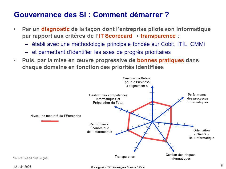 12 Juin 2006 JL Leignel / CIO Stratégies France / Nice 6 Gouvernance des SI : Comment démarrer ? Par un diagnostic de la façon dont lentreprise pilote