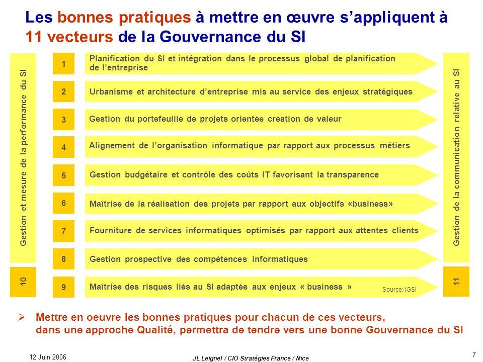 12 Juin 2006 JL Leignel / CIO Stratégies France / Nice 7 Les bonnes pratiques à mettre en œuvre sappliquent à 11 vecteurs de la Gouvernance du SI Mett