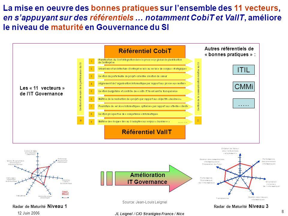 12 Juin 2006 JL Leignel / CIO Stratégies France / Nice 9 Les référentiels les plus utilisés pour la Gouvernance du SI : des référentiels de contrôle aux bonnes pratiques pour mise en oeuvre de lIT au Business CobiT Framework Val IT Framework Val IT Business Case Prince 2 CMMiITIL Modèle IGSI Coûts IT IT scorecard AFAI MOA projets SI AFAI Rentabilité projets SI AFAI