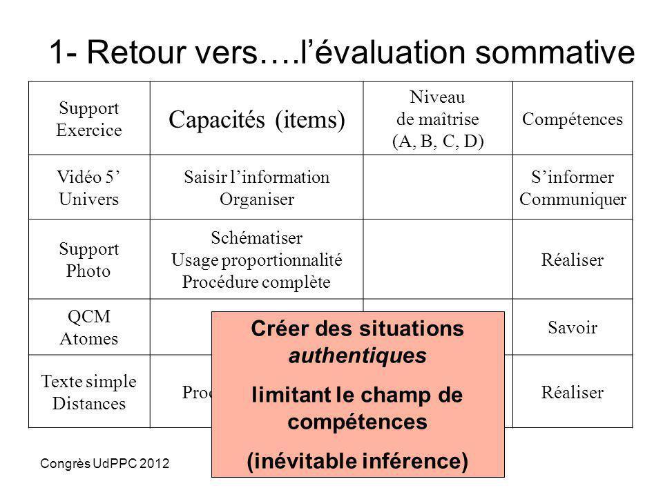 Congrès UdPPC 2012GAVALAND Martial Ac Nantes Compétences et Évaluations 1- Méthodes et outils de notation de compétences 2- Confusion d'objectifs ? 3-