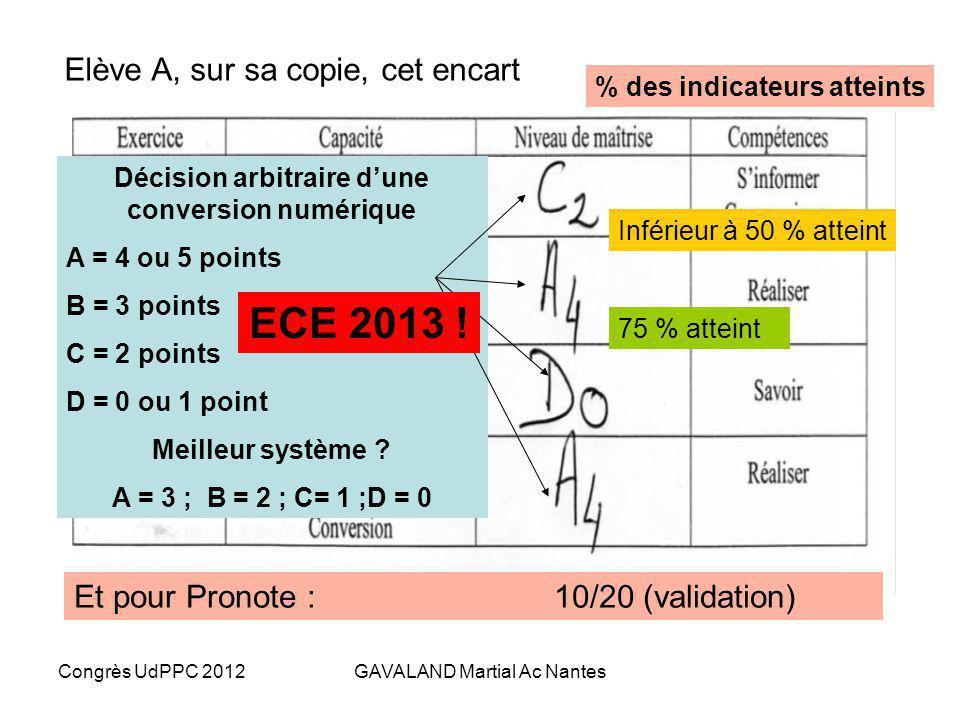 Congrès UdPPC 2012GAVALAND Martial Ac Nantes 1- Retour vers….lévaluation sommative Support Exercice Capacités (items) Niveau de maîtrise (A, B, C, D)