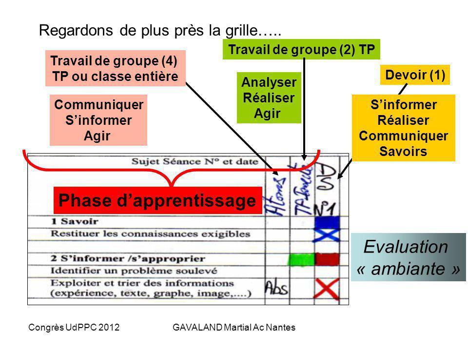 Congrès UdPPC 2012GAVALAND Martial Ac Nantes Se former à évaluer des compétences… Gérard Scallon 1.Traduire des énoncés en tâches complexes. 2.Analyse