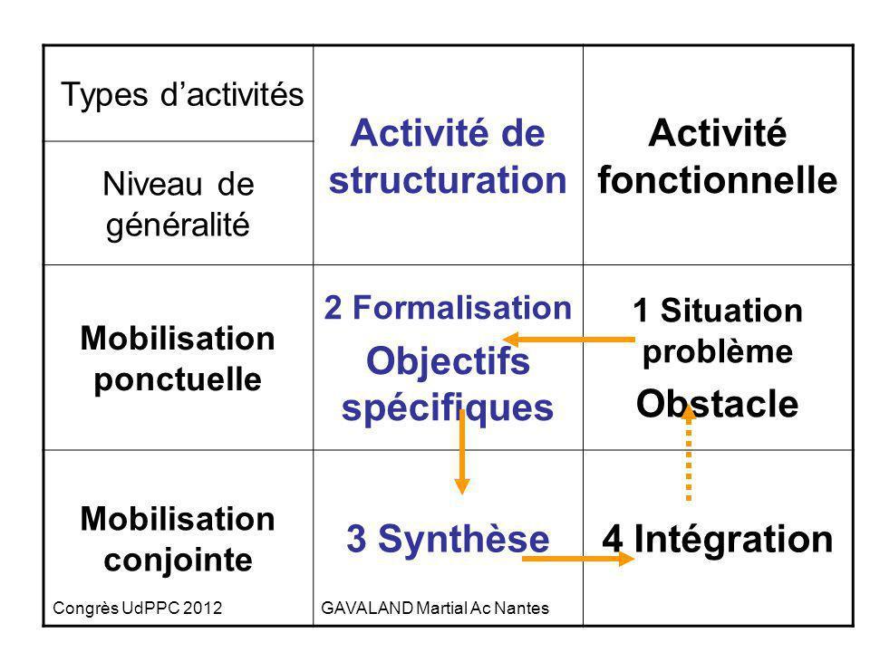 Congrès UdPPC 2012GAVALAND Martial Ac Nantes 3- Chronologie dune situation dintégration Des moments dapprentissages Type dactivités - activité de stru