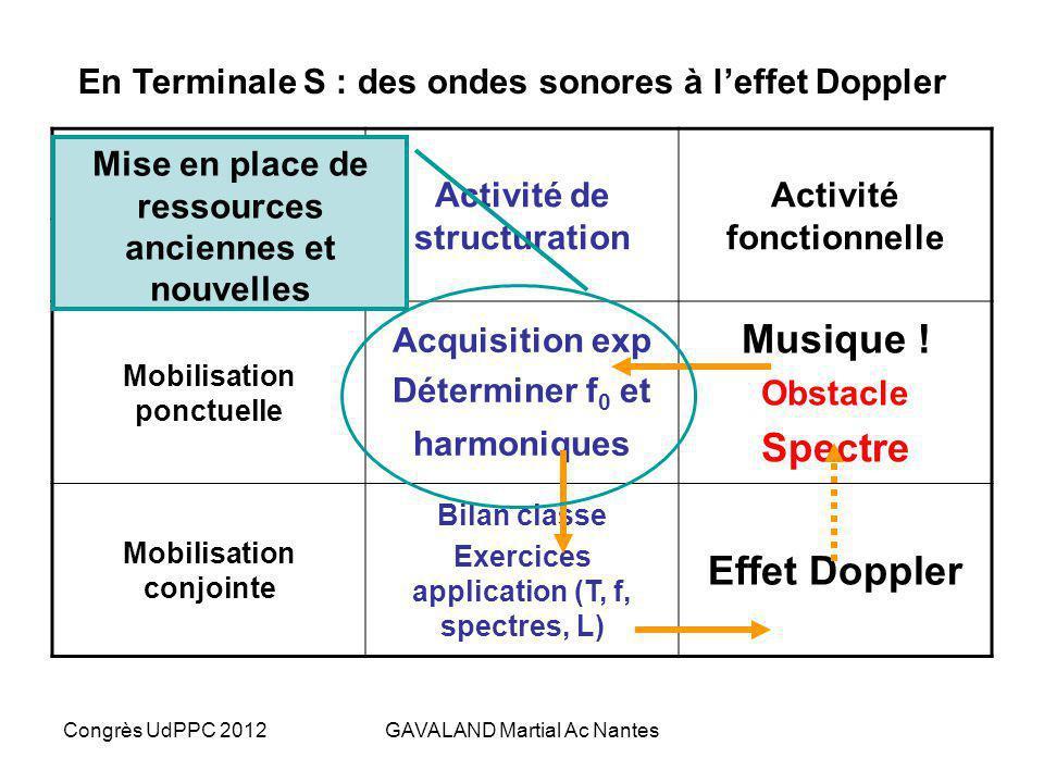 Congrès UdPPC 2012GAVALAND Martial Ac Nantes Types dactivités Activité de structuration Activité fonctionnelle Niveau de généralité Mobilisation ponct