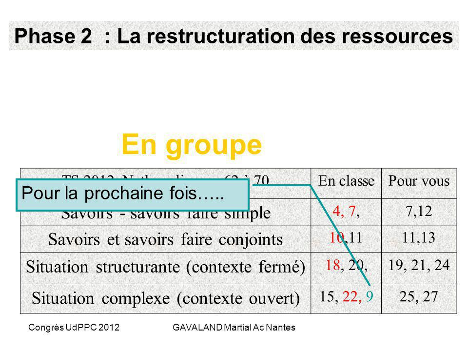 Congrès UdPPC 2012GAVALAND Martial Ac Nantes Erwan et Pauline sinterrogent…. Phase 1 : La situation problème Objectif dune situation problème lever lo