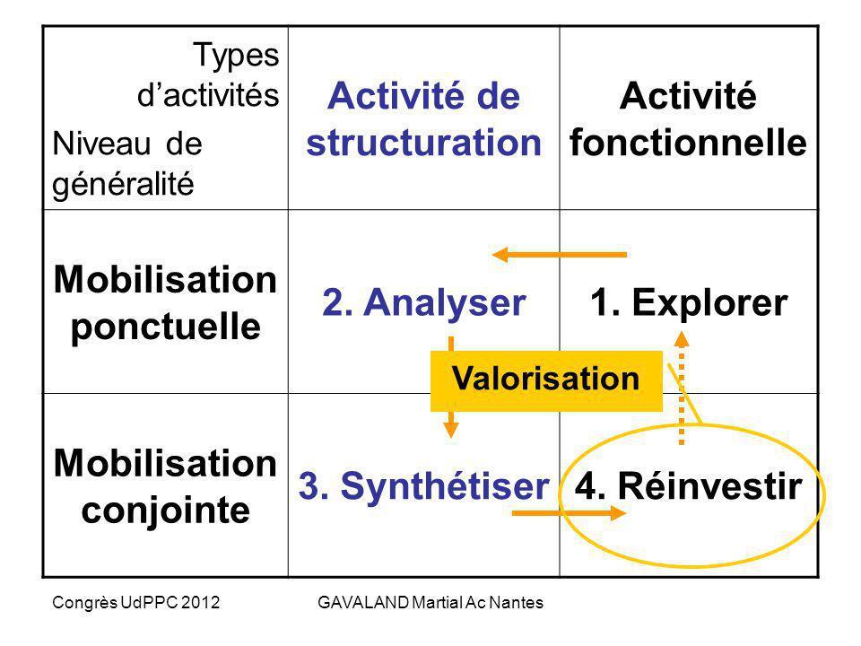 Congrès UdPPC 2012GAVALAND Martial Ac Nantes Phase 3 : La synthèse des ressources…. vers une évaluation collective ! Progression dactivités ciblées (1