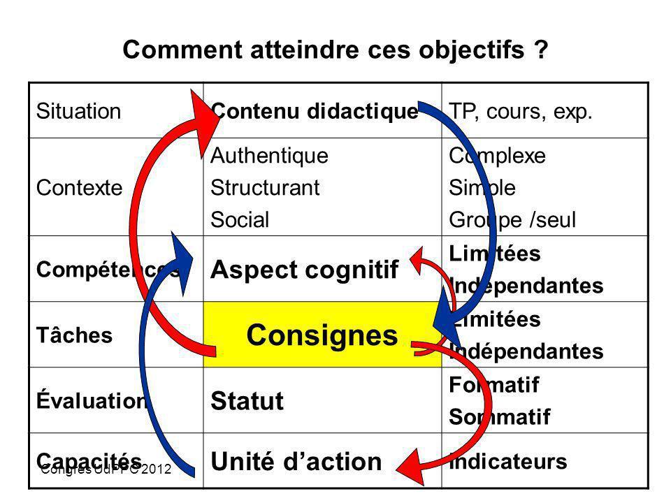 Congrès UdPPC 2012GAVALAND Martial Ac Nantes Evaluation « continuée » Évaluation de « visu » de compétences élargies reportée ensuite dans leur grille