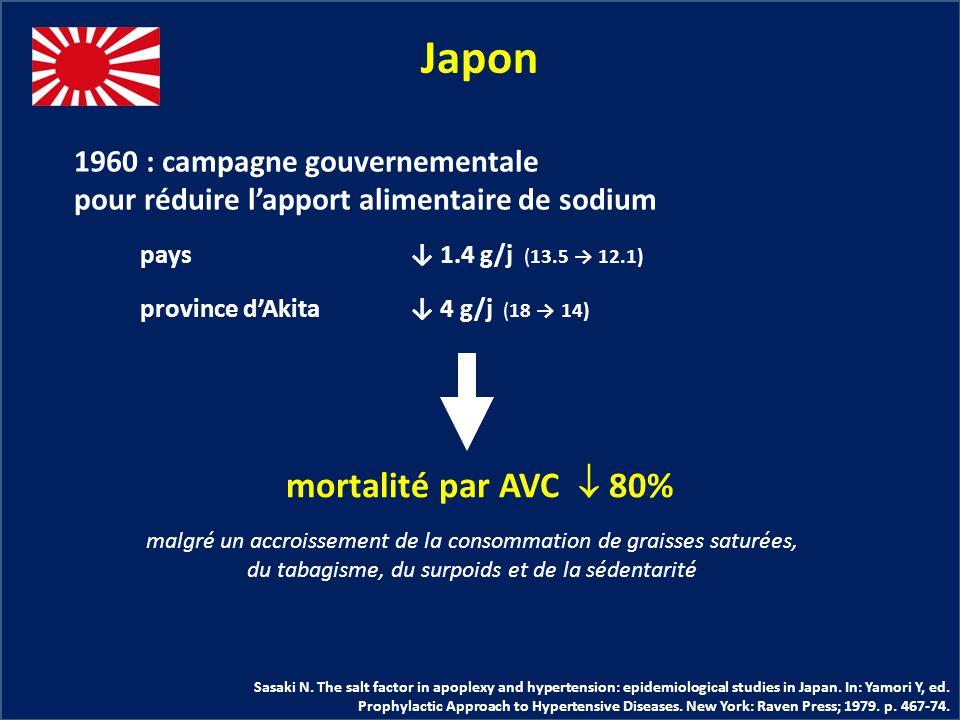 Japon malgré un accroissement de la consommation de graisses saturées, du tabagisme, du surpoids et de la sédentarité 1960 : campagne gouvernementale