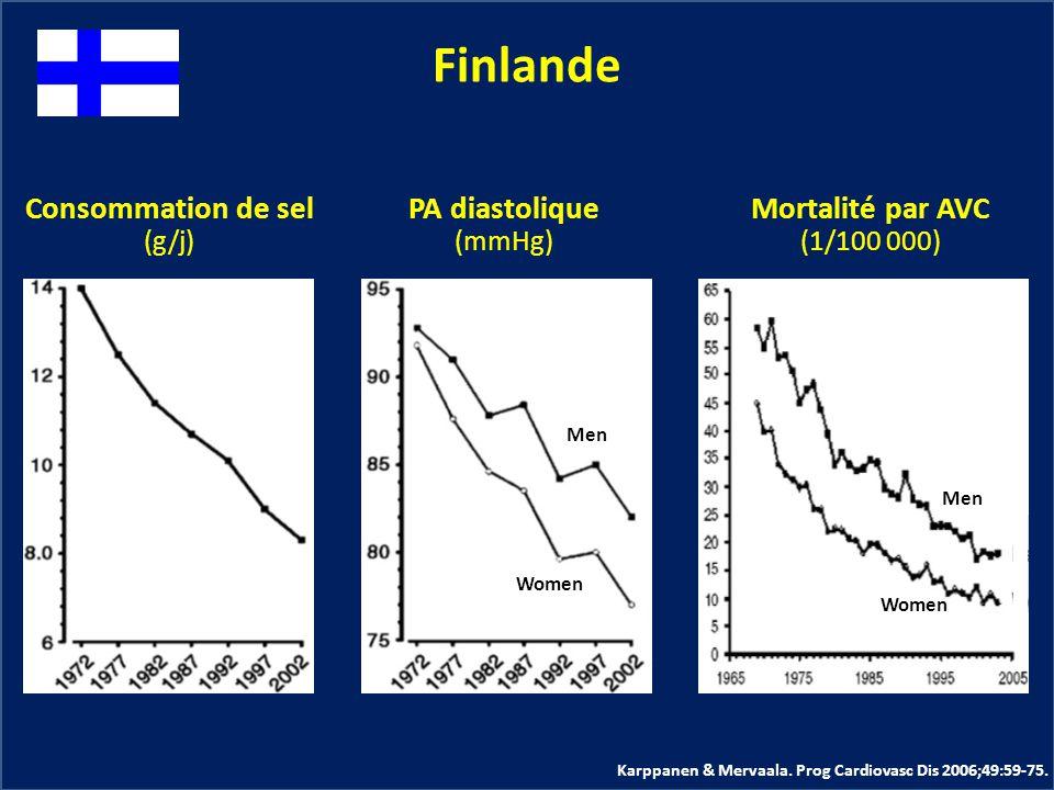 Consommation de sel (g/j) Finlande PA diastolique (mmHg) Mortalité par AVC (1/100 000) Men Women Men Women Karppanen & Mervaala. Prog Cardiovasc Dis 2