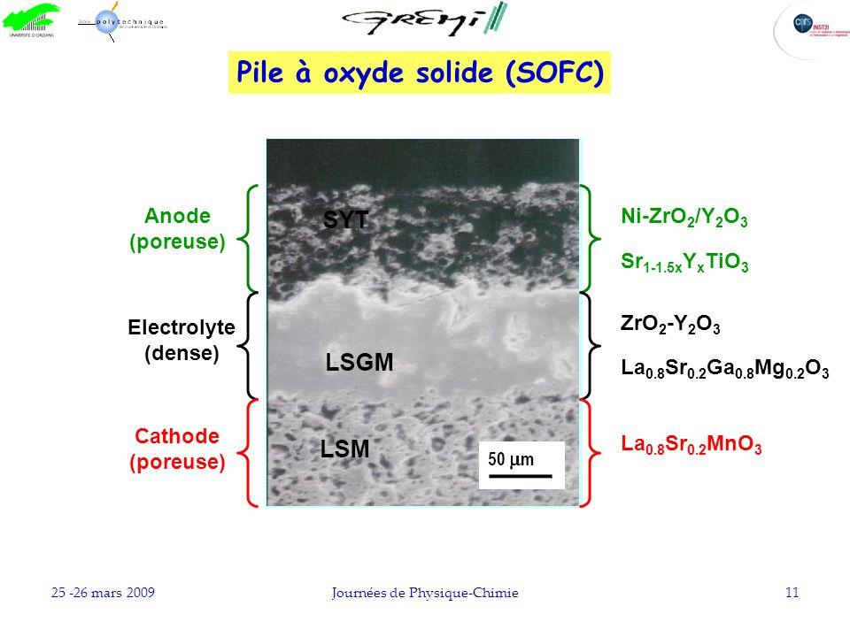 25 -26 mars 2009Journées de Physique-Chimie11 Anode (poreuse) Sr 1-1.5x Y x TiO 3 Ni-ZrO 2 /Y 2 O 3 ZrO 2 -Y 2 O 3 La 0.8 Sr 0.2 Ga 0.8 Mg 0.2 O 3 Ele