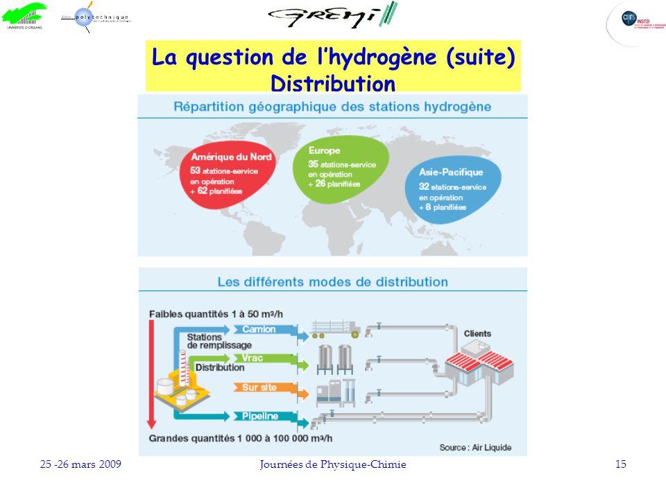 25 -26 mars 2009Journées de Physique-Chimie15 La question de lhydrogène (suite) Distribution