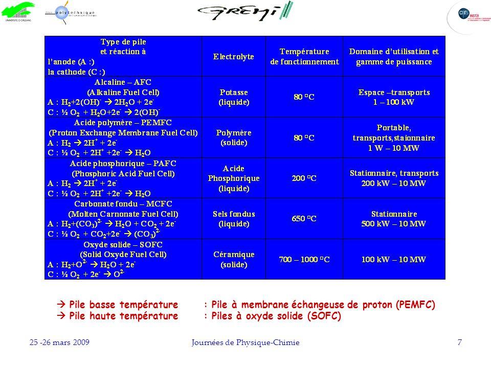 25 -26 mars 2009Journées de Physique-Chimie7 Pile basse température: Pile à membrane échangeuse de proton (PEMFC) Pile haute température: Piles à oxyd