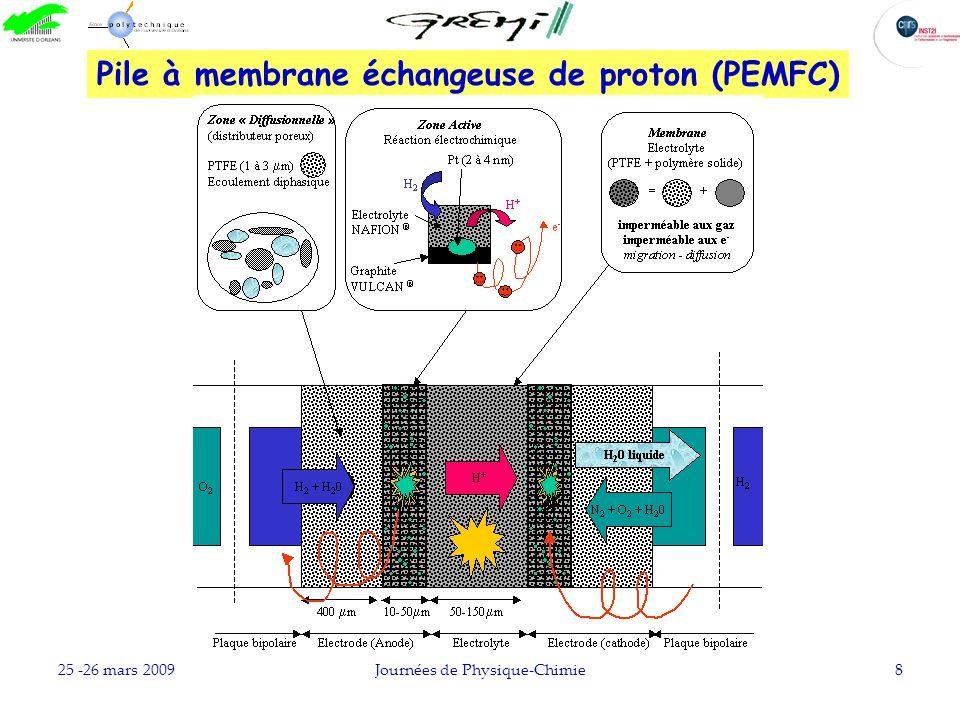 25 -26 mars 2009Journées de Physique-Chimie8 Pile à membrane échangeuse de proton (PEMFC)