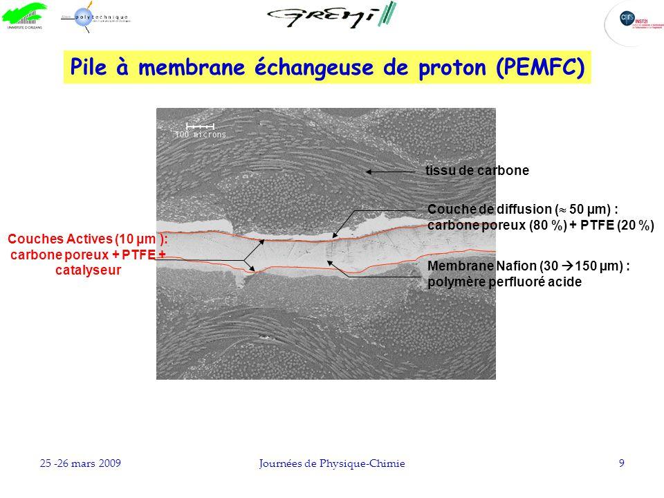 25 -26 mars 2009Journées de Physique-Chimie9 tissu de carbone Pile à membrane échangeuse de proton (PEMFC) Membrane Nafion (30 150 µm) : polymère perf