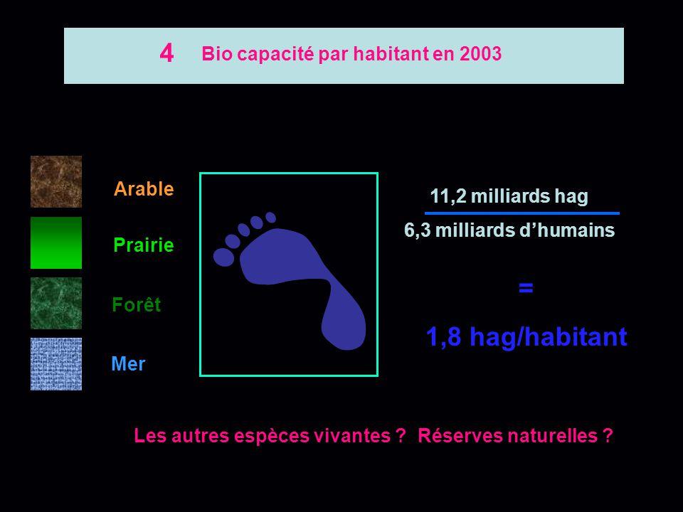 Arable Prairie Forêt Mer ° Moins de 8% de la surface des océans fournissent 96% des prises. ° Les déserts et les surfaces glacées ne sont pas producti