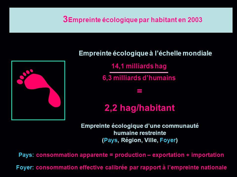 90 millions de tonnes de poissons /an Conversion des consommations en hectare globaux 2 500 milliards de GJ (énergie fossile) 0,9 milliards dhectares
