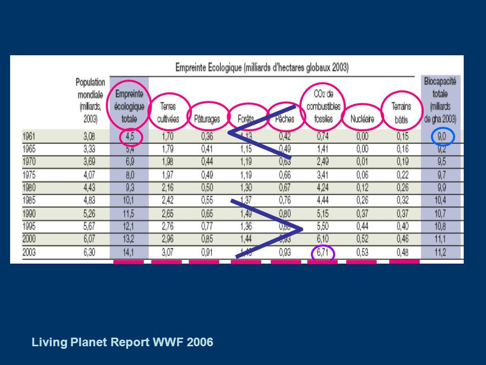 Empreinte écologique par habitant en 2003 3 Empreinte écologique à léchelle mondiale Pays: consommation apparente = production – exportation + importa