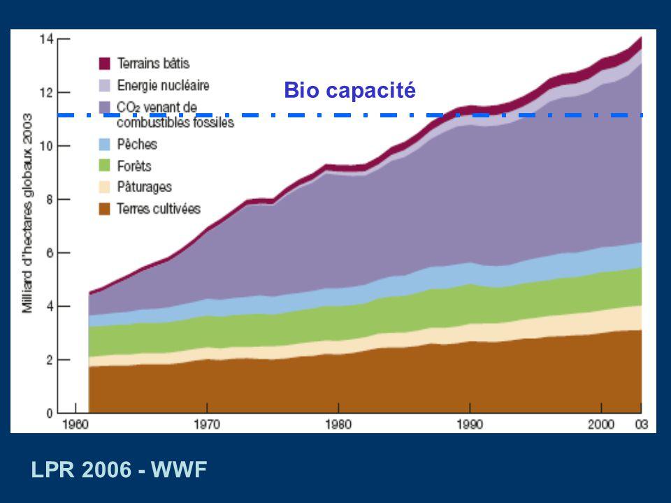 2,2 hag/habitant 1,8 hag/habitant Bio capacitéEmpreinte écologique