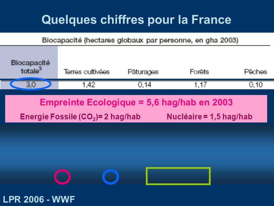 Surface mobilisée pour lénergie (ha/unité dénergie arbitraire, base 100) Productivité énergétique (GJ.ha -1.an -1 ) 55 71 93 1 000 2 000 12 500 40 000