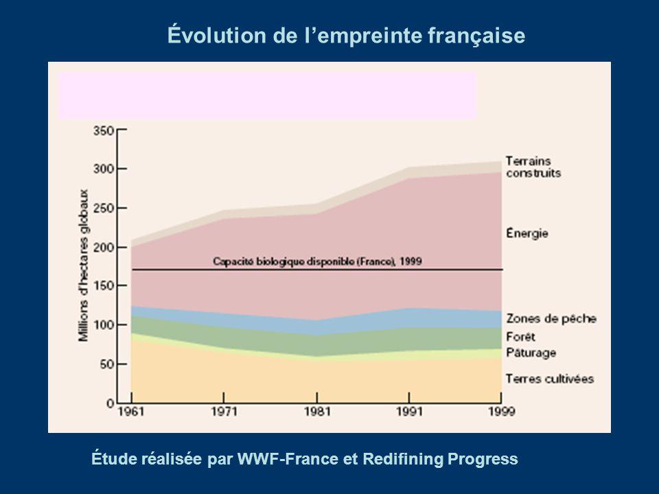LPR 2006 - WWF Quelques chiffres pour la France Empreinte Ecologique = 5,6 hag/hab en 2003 Energie Fossile (CO 2 )= 2 hag/hab Nucléaire = 1,5 hag/hab