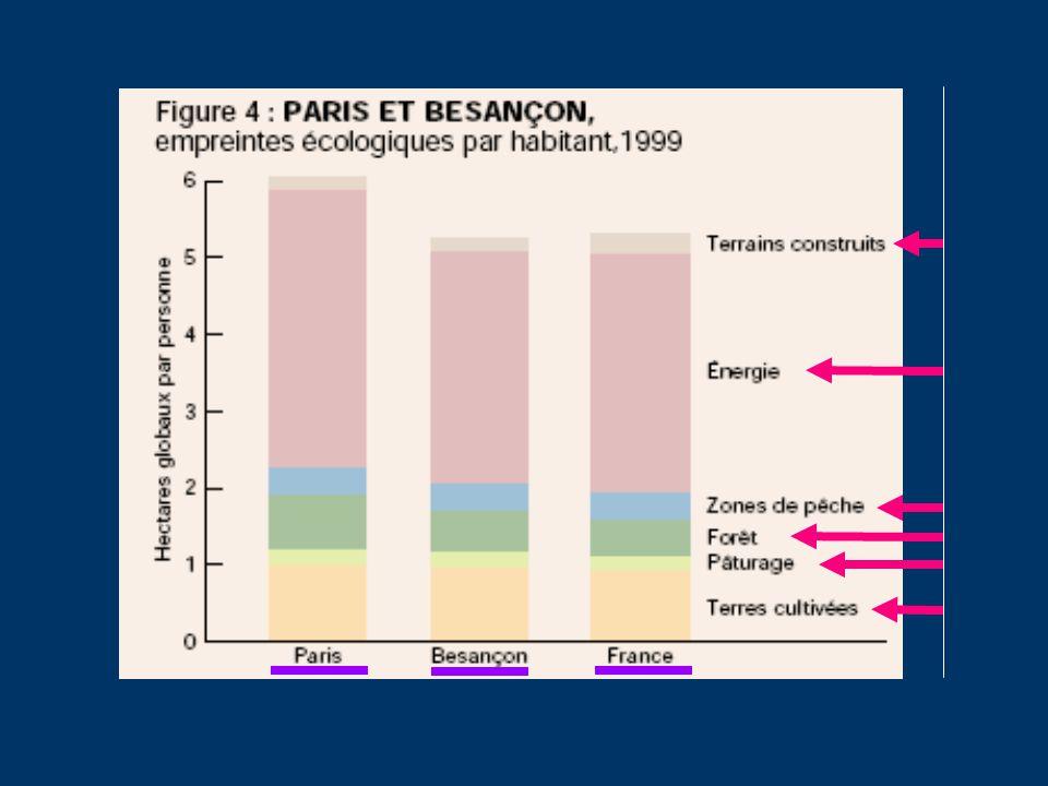 Évolution de lempreinte française Étude réalisée par WWF-France et Redifining Progress