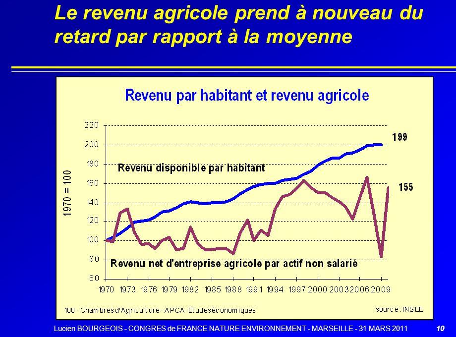 Le revenu agricole prend à nouveau du retard par rapport à la moyenne 10Lucien BOURGEOIS - CONGRES de FRANCE NATURE ENVIRONNEMENT - MARSEILLE - 31 MAR