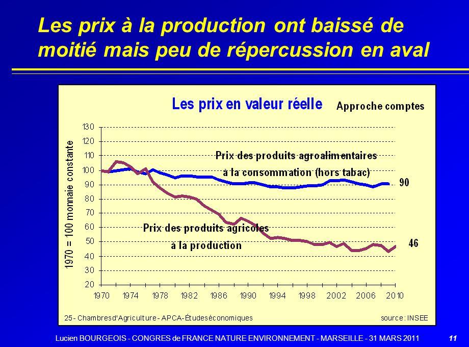 Les prix à la production ont baissé de moitié mais peu de répercussion en aval 11Lucien BOURGEOIS - CONGRES de FRANCE NATURE ENVIRONNEMENT - MARSEILLE - 31 MARS 2011