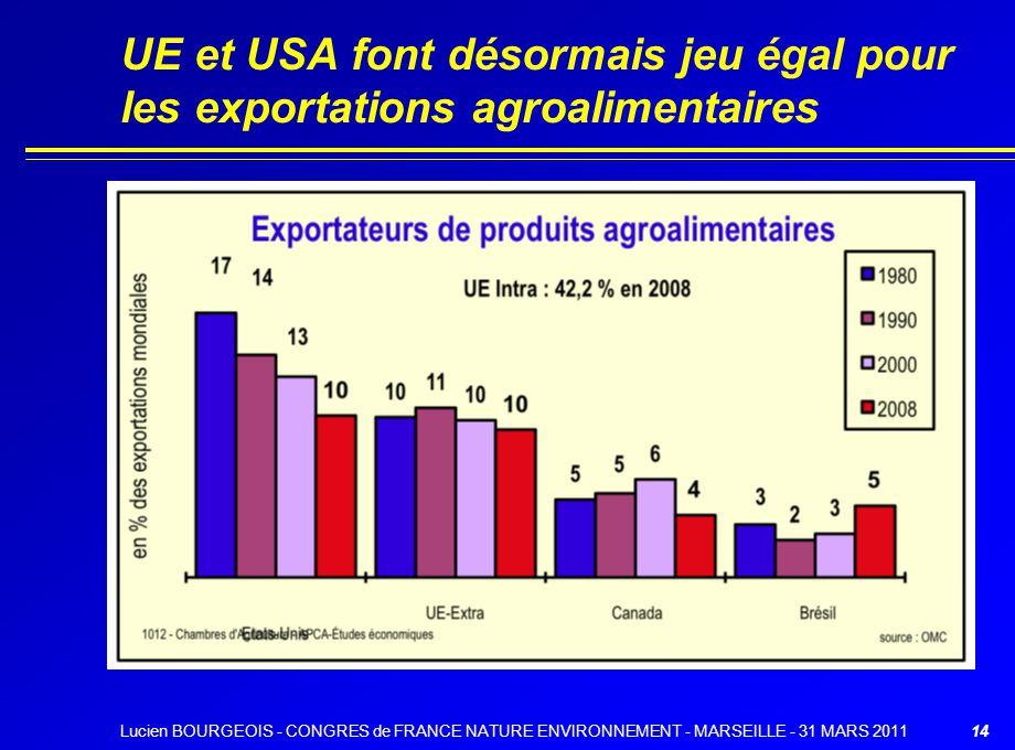 UE et USA font désormais jeu égal pour les exportations agroalimentaires 14Lucien BOURGEOIS - CONGRES de FRANCE NATURE ENVIRONNEMENT - MARSEILLE - 31 MARS 2011